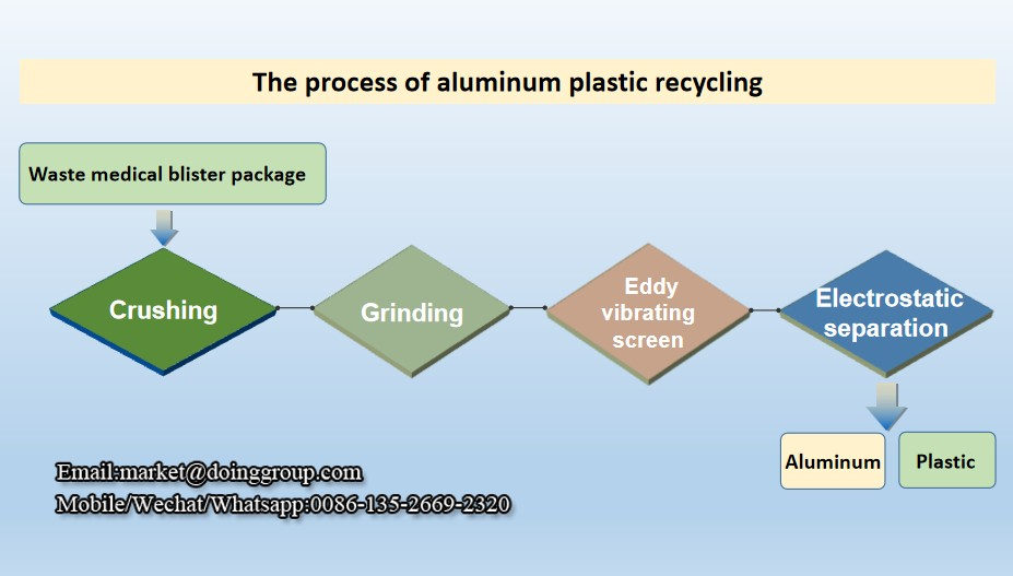 How to recycle aluminum and what are the advantages of aluminum plastic recycling machine?